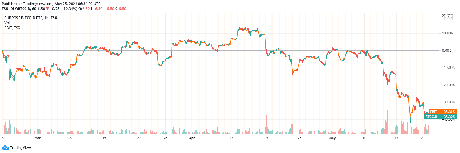 Grayscale Bitcoin Trust Premium Sharply Rebounds: Could It Return to Positive?