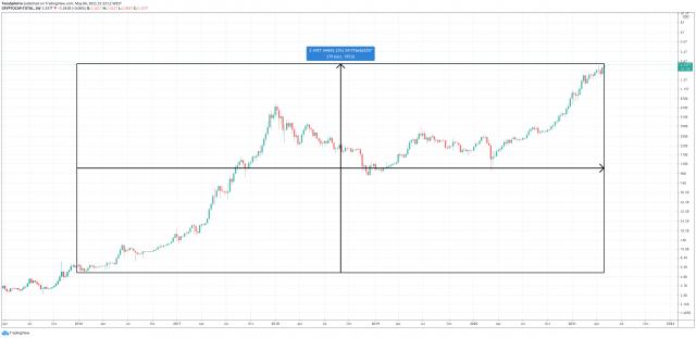 total crypto bitcoin taxman IRS