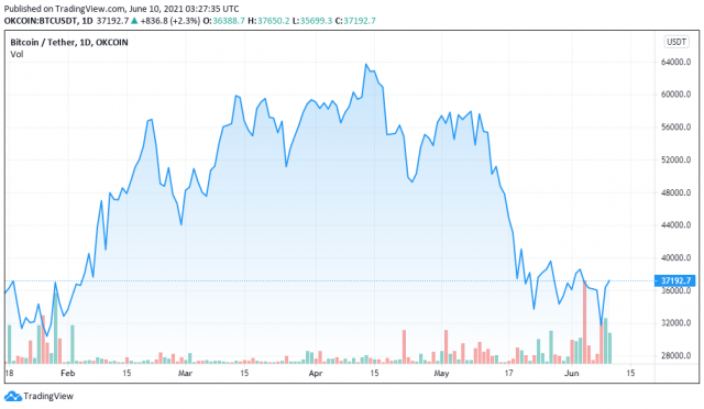 BTCUSDT price chart for 06/10/2021 - TradingView