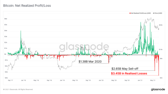 Capitulation, record realized losses
