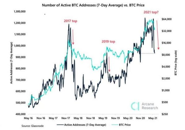 Daily Active Addresses drop, chart by Arcane Research