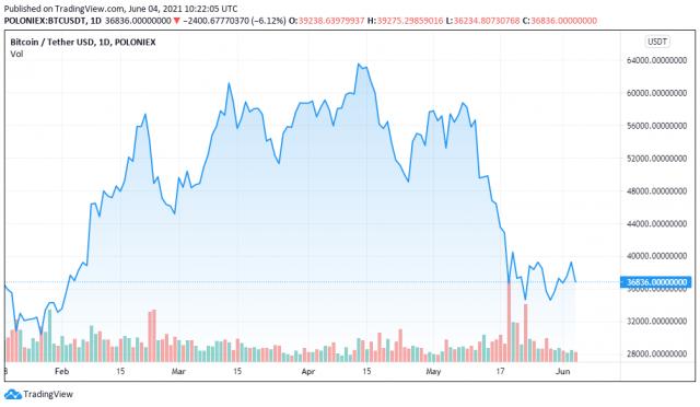 BTCUSDT price chart for 06/04/2021 - TradingView