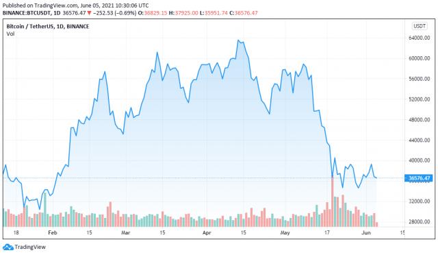 BTCUSDT price chart for 06/05/2021 - TradingView