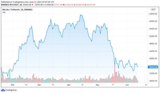 BTCUSDT price chart for 06/12/2021 - TradingView