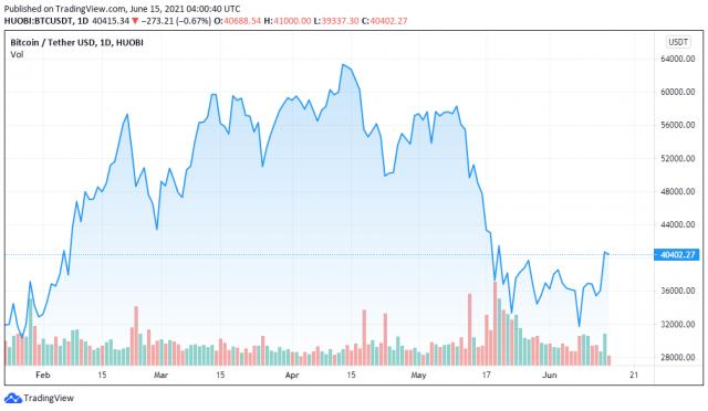 BTCUSDT price chart for 06/15/2021 - TradingView