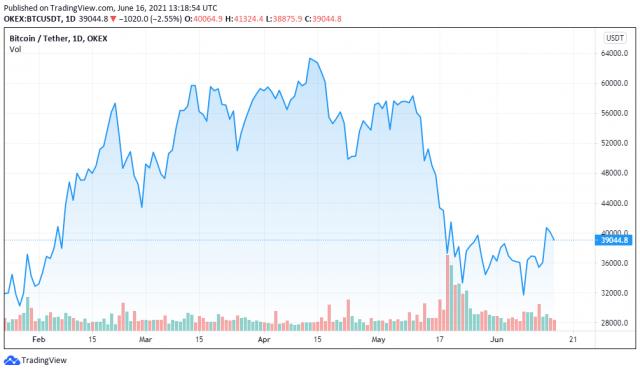 BTCUSDT price chart for 06/16/2021 - TradingView