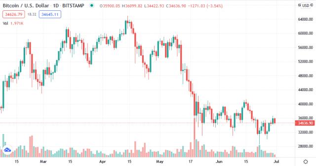 Bitcoin Crypto chart