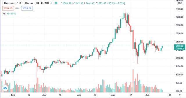 ETH-USD trend