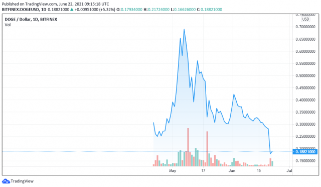 DOGEUSD price chart for 06/22/2012 - TradingView