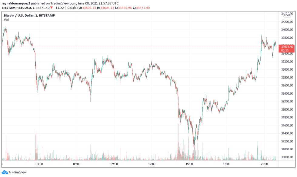 Goldman Sachs Bitcoin BTC BTCUSD