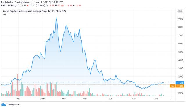 Social Capital price chart - TradingView