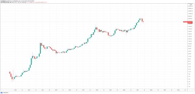 bitcoin worlds largest crash