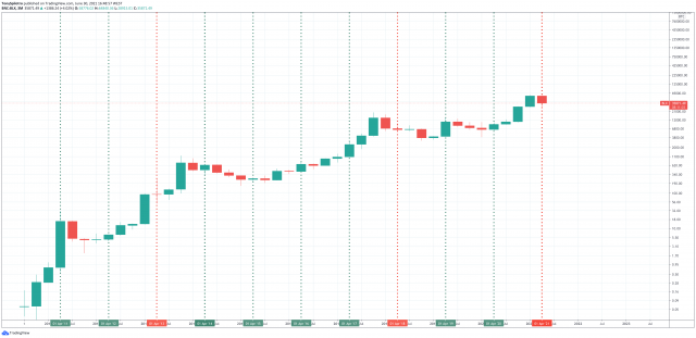 bitcoin worst quarterly ever