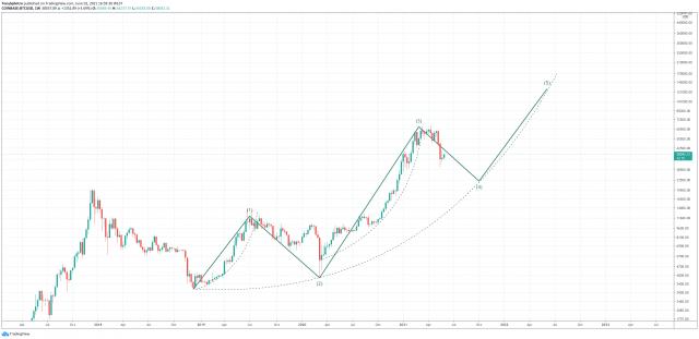 elliott wave five uptrend Bitcoin fidelity