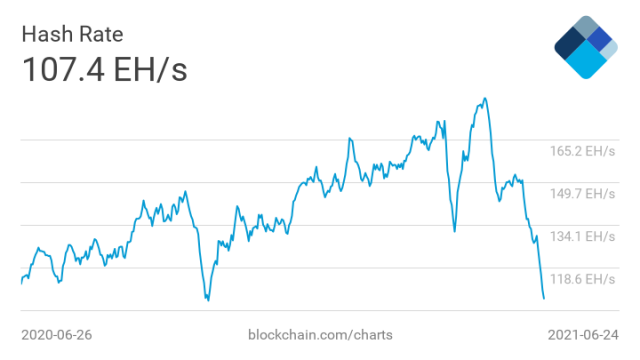 Bitcoin Hash Rate Goes On Death Spiral Post China's Crackdown On Miners