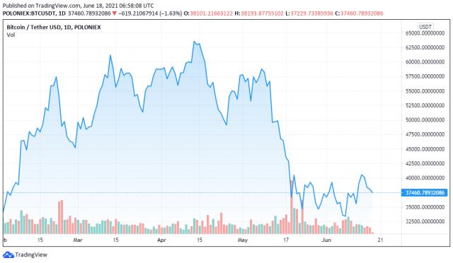 BTCUSDT price chart for 06/18/2021 - TradingView