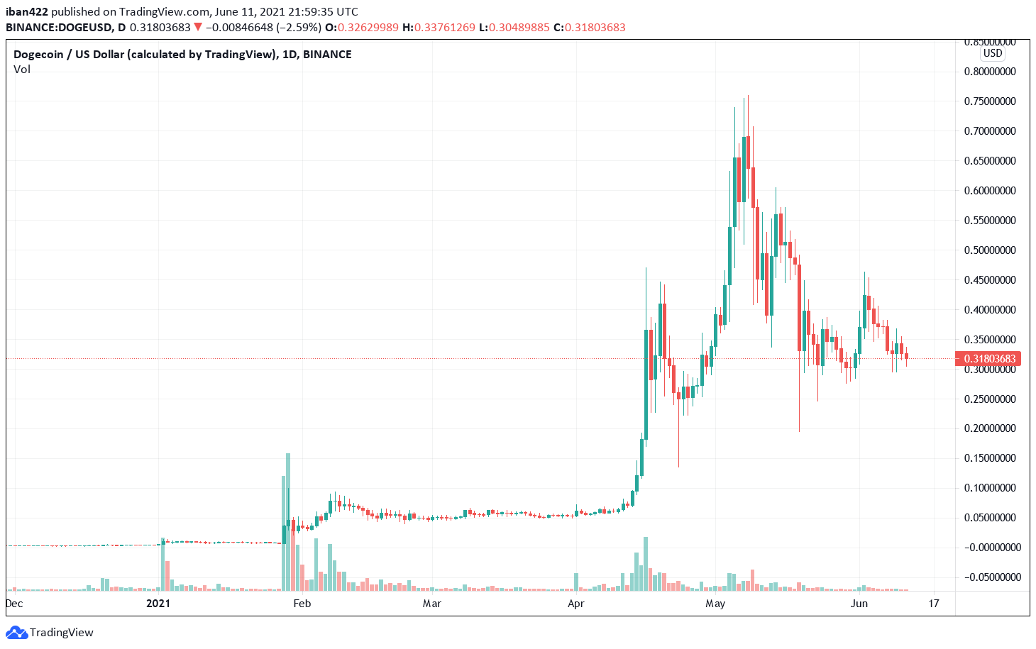 dogecoin peaked at 70 cents