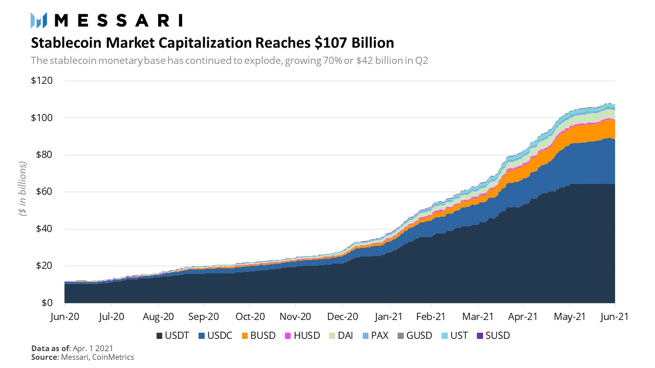 Crypto cap of stablecoins