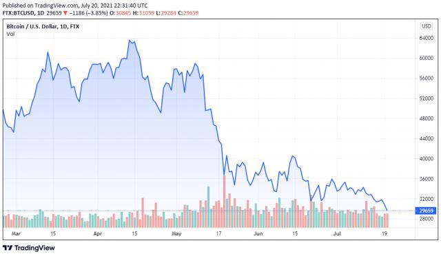 BTCUSD price chart - TradingView
