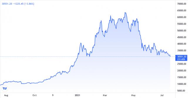 Bitcoin Crypto Price Chart