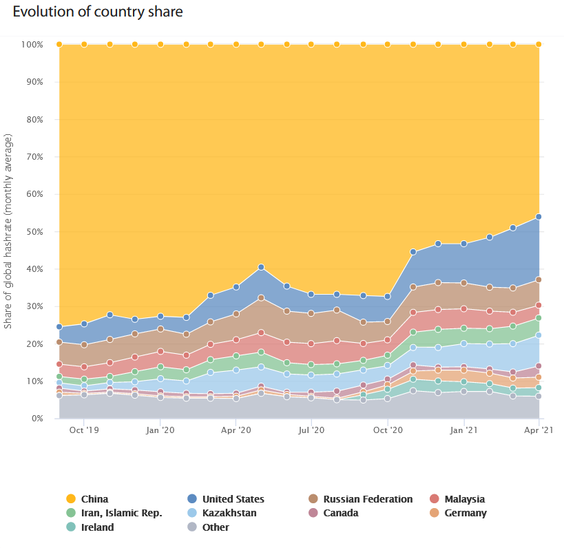 Global crypto hash rate by country