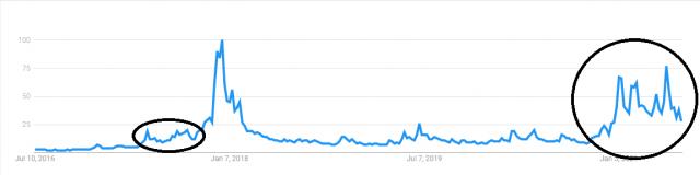 Bitcoin Google trends
