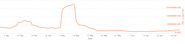 NFT market chart