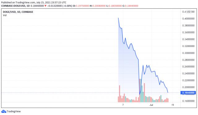 DOGEUSD price chart - TradingView