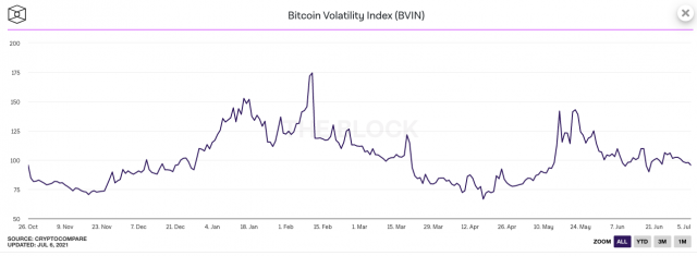 Chart showing bitcoin volatility