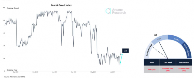 Fear & greed Index chart from Arcane Research