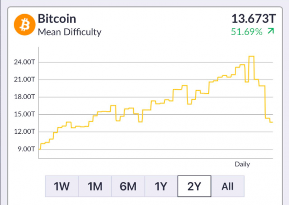 chart showing bitcoin mean mining difficulty over the years
