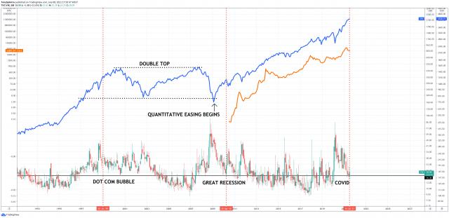 bitcoin spx vix great recession