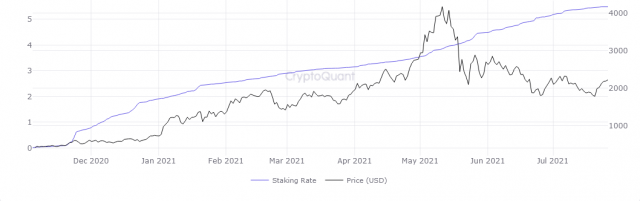 Ethereum Staking Rate