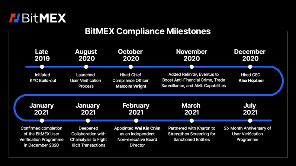 BitMEX Reaches Agreement With CFTC, Why It Could Mark A New Era For Crypto