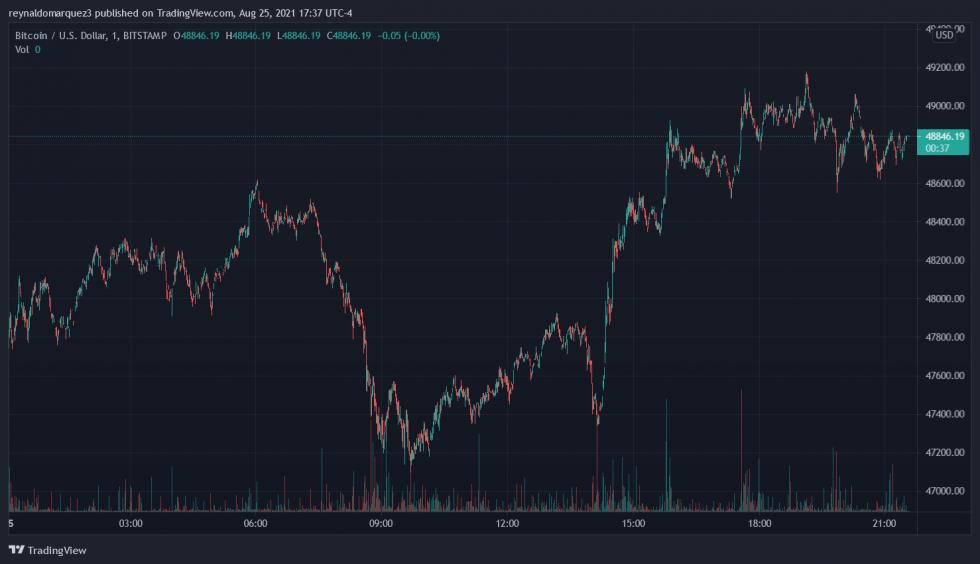 Bitcoin BTC BTCUSD Morgan Stanley
