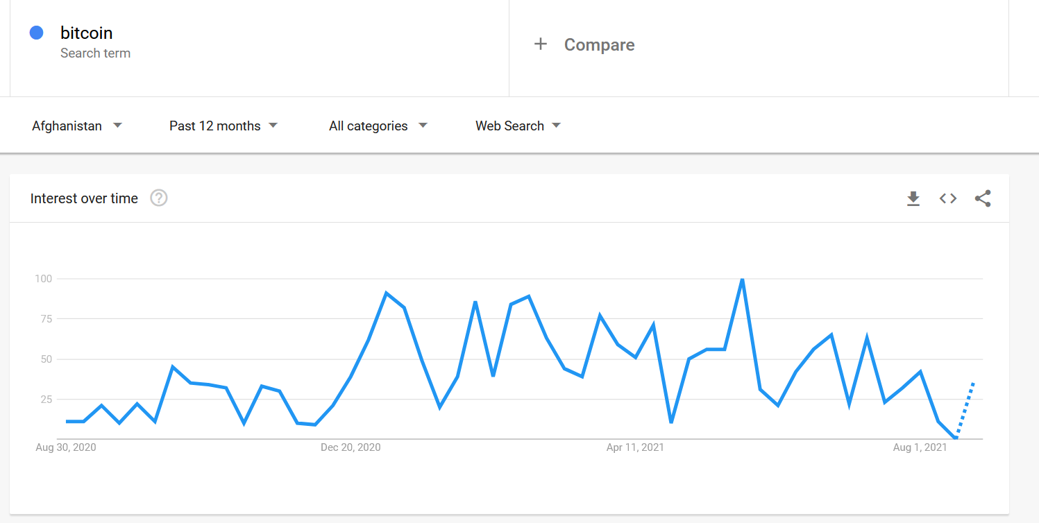 Google Trends search for Bitcoin crypto