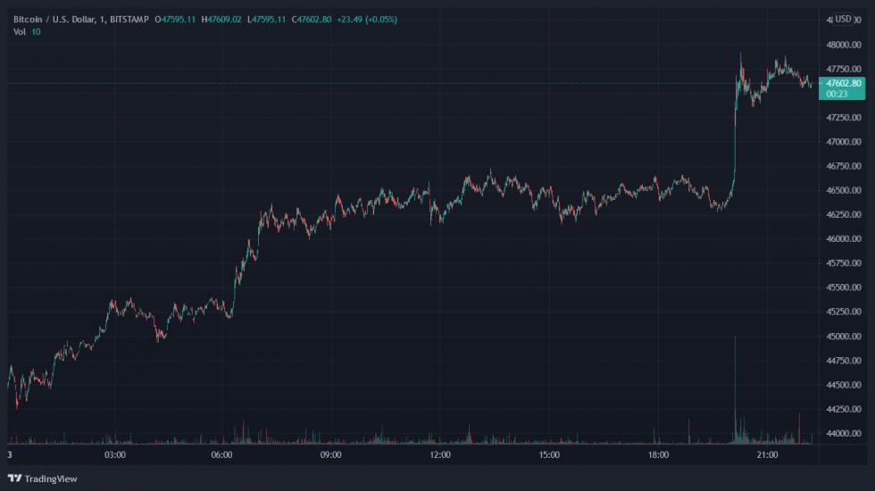 Coinbase COIN Crypto Bitcoin BTC BTCUSD
