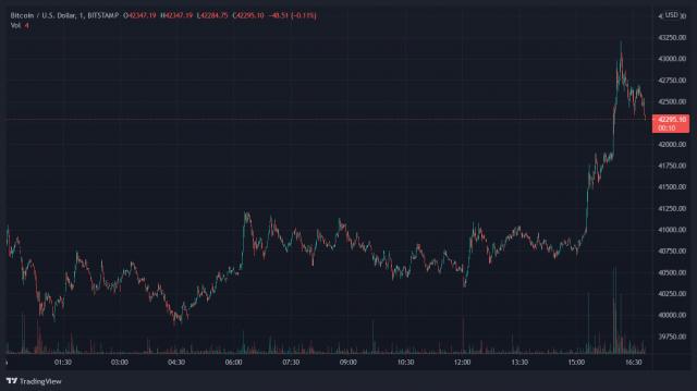 Crypto Bitcoin BTC BTCUSD
