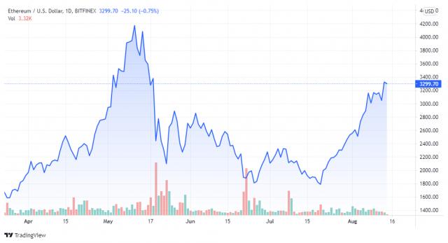 ETHUSD price chart - TradingView