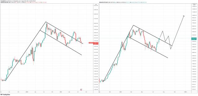 Gold Bitcoin Bull Flag Fractal