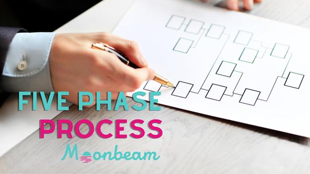 Moonbeam Team Unveils Kusama-Based Companion Network Moonriver Via Five-Phase Process