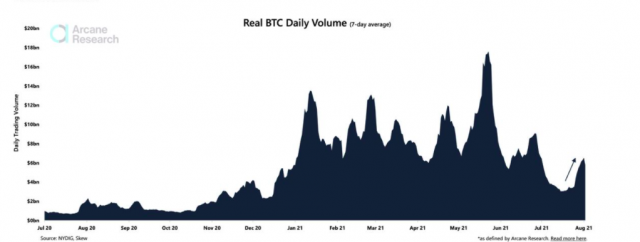 chart from Arcane Research showing Bitcoin trading volume over the years