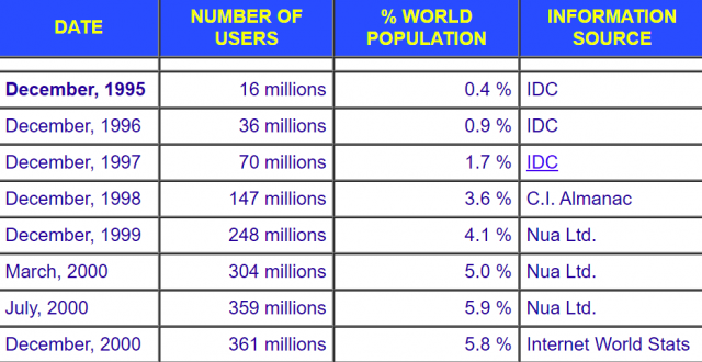 Table showing internet adoption from December 1995 to December 2000