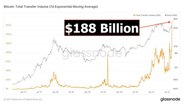 chart showing seven-day moving average of bitcoin volume has hit $188 billion