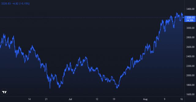 Ethereum Price Chart