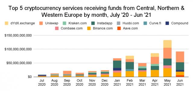 europe crypto exchanges