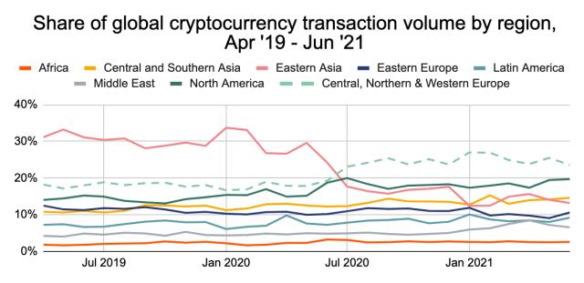 europe share of crypto