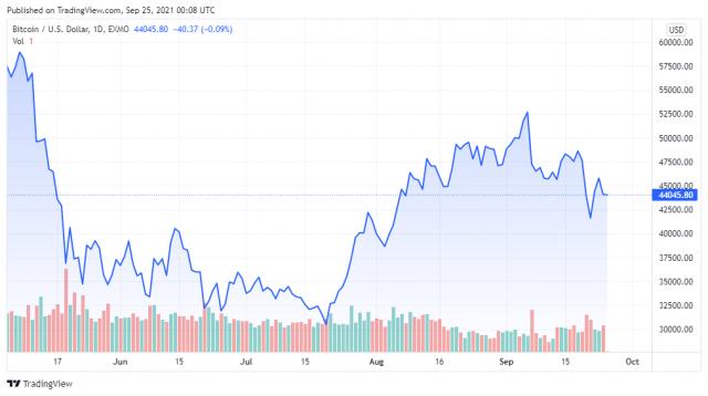 BTCUSD price chart 09/25/2021 - TradingView