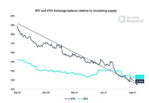 Chart comparing bitcoin exchange balances to Ethereum exchange balances