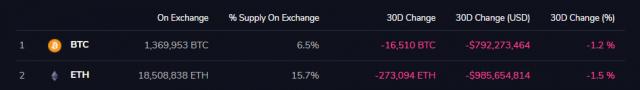 Bitcoin Ethereum Exchange Reserve